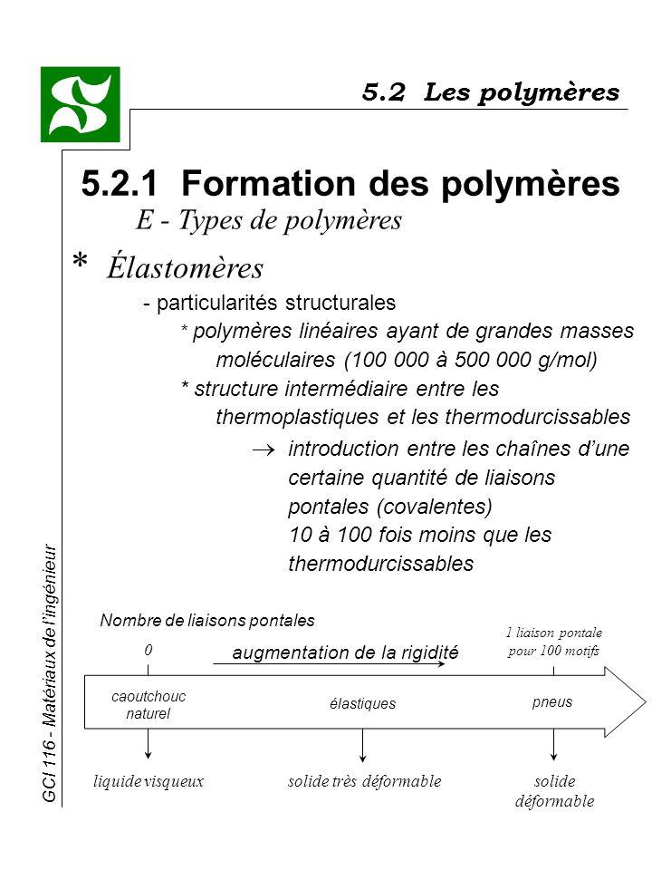 GCI 116 - Matériaux de lingénieur 5.2 Les polymères 5.2.1 Formation des polymères * Élastomères - particularités structurales * polymères linéaires ay