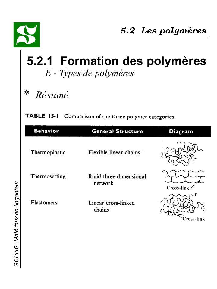 GCI 116 - Matériaux de lingénieur 5.2 Les polymères 5.2.1 Formation des polymères E - Types de polymères * Résumé