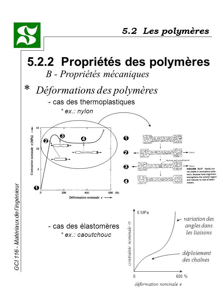 GCI 116 - Matériaux de lingénieur 5.2 Les polymères 5.2.2 Propriétés des polymères * Déformations des polymères - cas des thermoplastiques * ex.: nylo