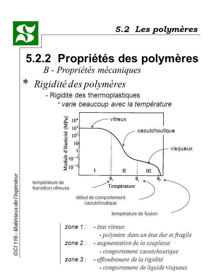 GCI 116 - Matériaux de lingénieur vitreux caoutchoutique visqueux température de transition vitreuse début de comportement caoutchoutique température
