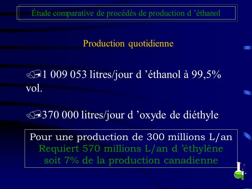Production quotidienne Étude comparative de procédés de production d éthanol /1 009 053 litres/jour d éthanol à 99,5% vol. /370 000 litres/jour d oxyd