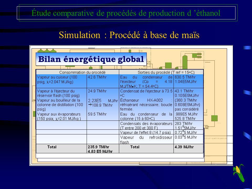 Simulation : Procédé à base de maïs Étude comparative de procédés de production d éthanol Bilan aux membranesBilan global du procédéBilan énergétique