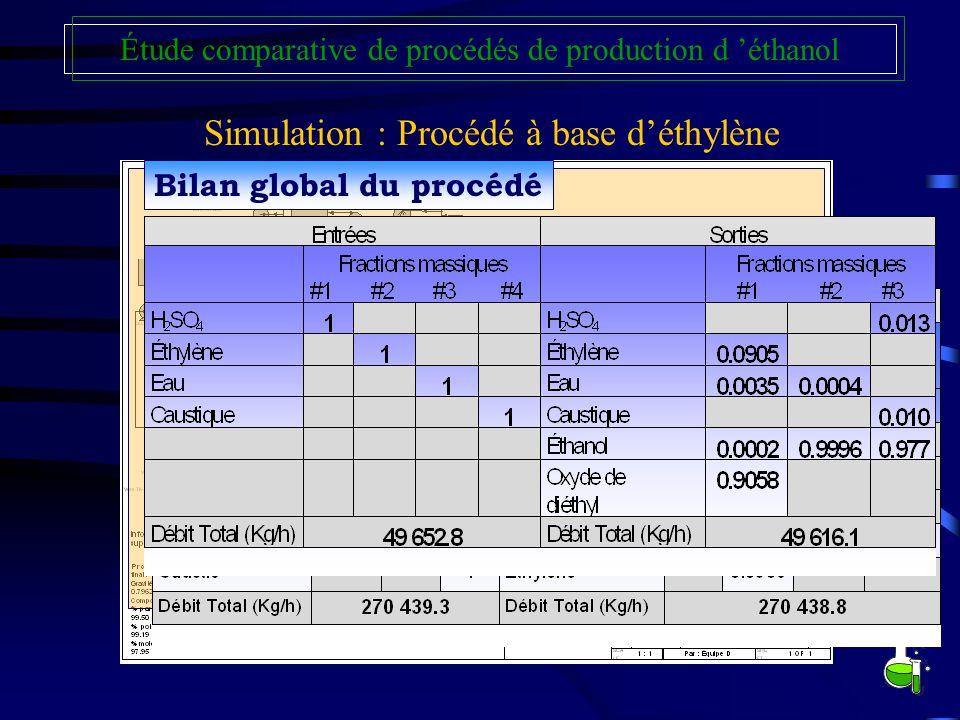 Étude comparative de procédés de production d éthanol Simulation : Procédé à base déthylène Bilan des colonnes d extractionBilan global du procédé