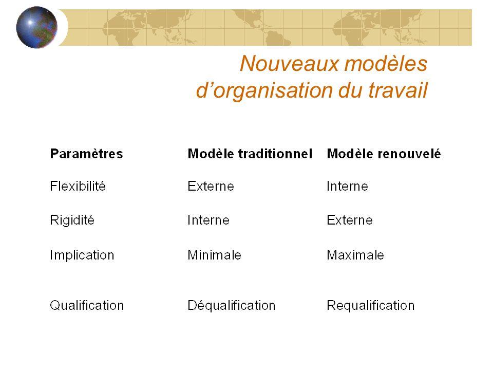 Nouveaux modèles dorganisation du travail