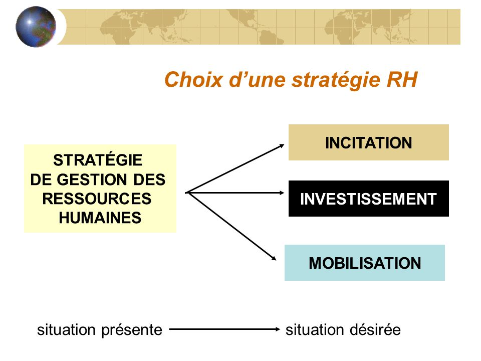 Choix dune stratégie RH situation présentesituation désirée STRATÉGIE DE GESTION DES RESSOURCES HUMAINES STRATÉGIE DE GESTION DES RESSOURCES HUMAINES INCITATION INVESTISSEMENT MOBILISATION