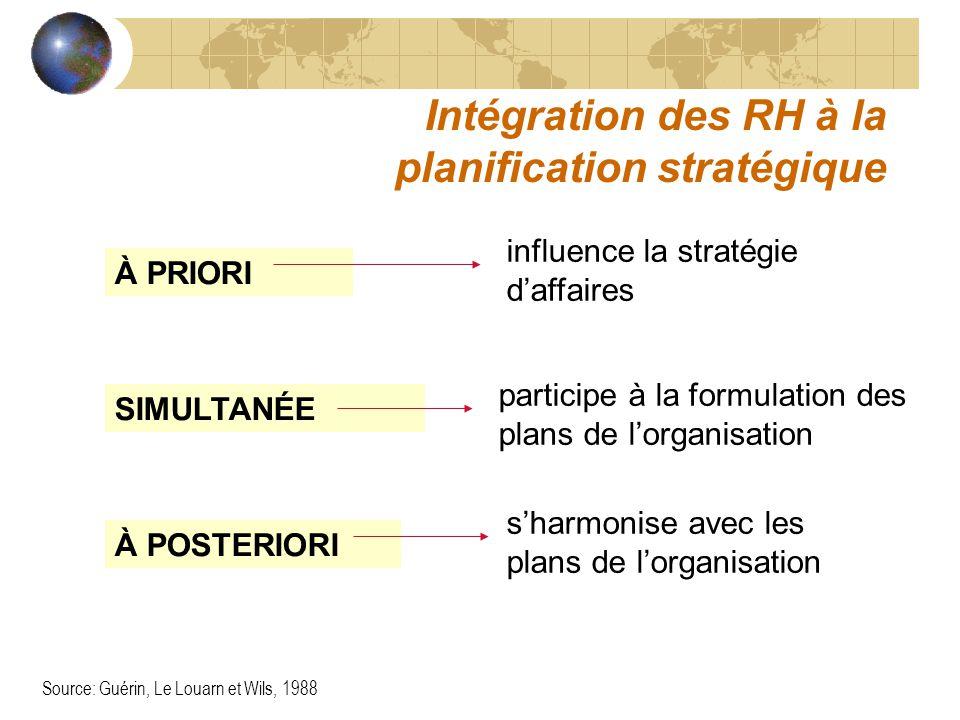 Intégration des RH à la planification stratégique À PRIORI SIMULTANÉE À POSTERIORI influence la stratégie daffaires participe à la formulation des plans de lorganisation sharmonise avec les plans de lorganisation Source: Guérin, Le Louarn et Wils, 1988
