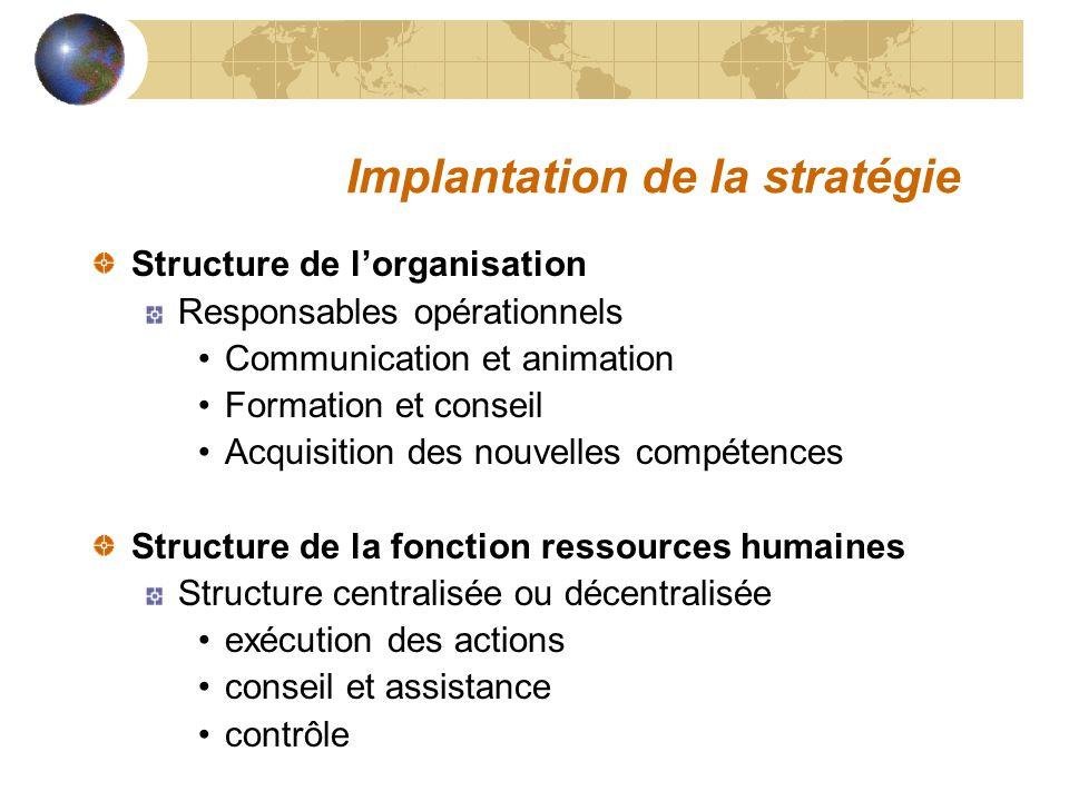 Structure de lorganisation Responsables opérationnels Communication et animation Formation et conseil Acquisition des nouvelles compétences Structure