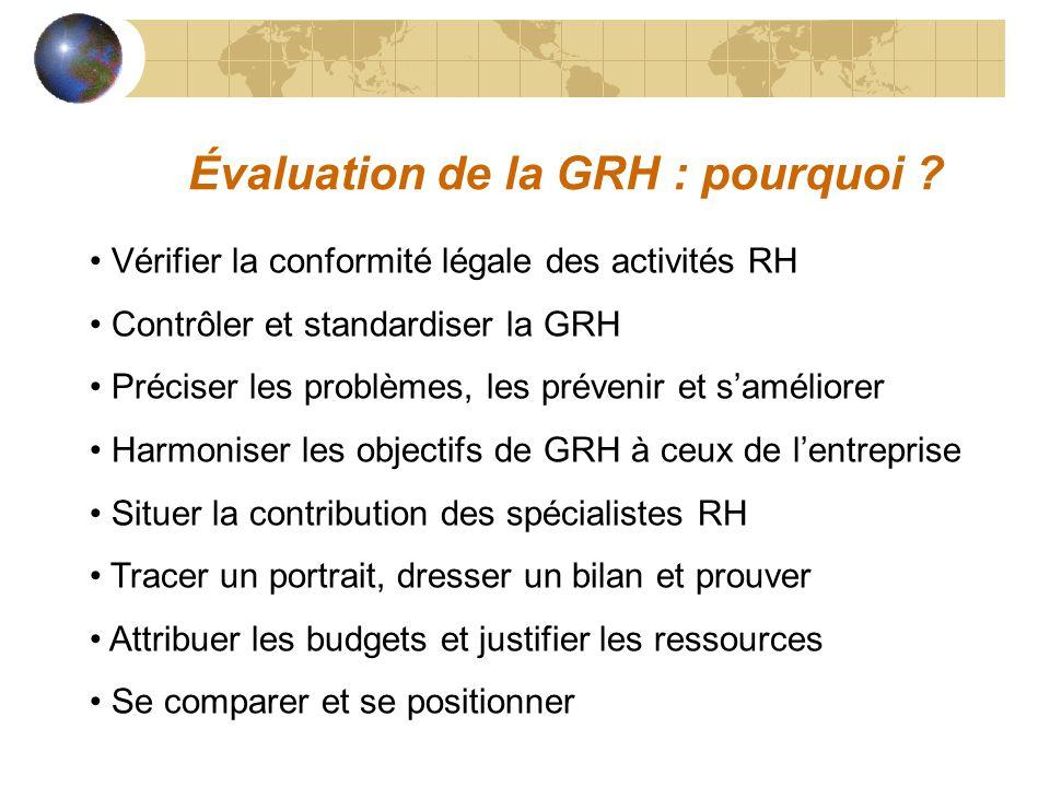 Évaluation de la GRH : pourquoi ? Vérifier la conformité légale des activités RH Contrôler et standardiser la GRH Préciser les problèmes, les prévenir