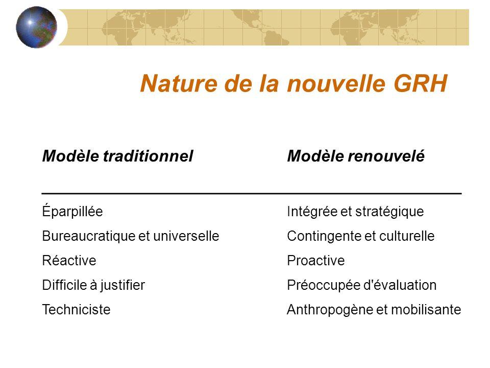 Nature de la nouvelle GRH Modèle traditionnelModèle renouvelé ______________________________________________ ÉparpilléeIntégrée et stratégique Bureaucratique et universelleContingente et culturelle RéactiveProactive Difficile à justifierPréoccupée d évaluation TechnicisteAnthropogène et mobilisante