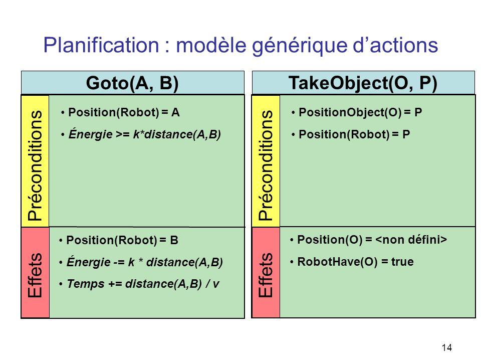 Planification : modèle générique dactions Goto(A, B) Position(Robot) = A Énergie >= k*distance(A,B) Position(Robot) = B Énergie -= k * distance(A,B) T