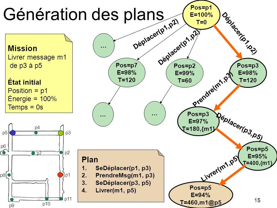 Génération des plans Pos=p1 E=100% T=0 Pos=p3 E=98% T=120 Pos=p2 E=99% T=60 Pos=p7 E=98% T=120 Déplacer(p1,p2) Livrer(m1,p5) Déplacer(p1,p2) … … … Pos