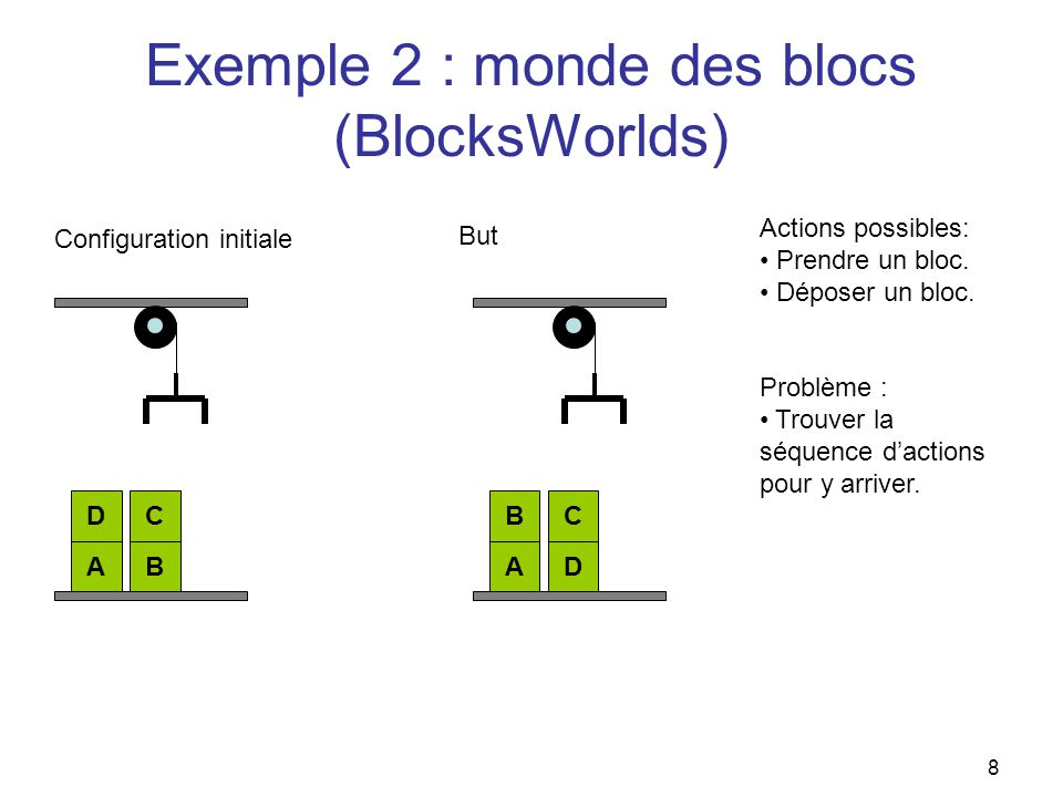 Exemple livraison de colis (define (domain SimTransport) (:requirements :strips :equality :typing :fluents :durative-actions ) (:types location - object robot - object box - object ) (:predicates (robot-at ?r - robot ?l - location) (box-at ?b - box ?l - location) (box-on ?b - box ?r - robot) (link ?x - location ?y - location) ) (:functions (distance ?l1 - location ?l2 - location) (speed ?r - robot) ) ;;;;;;;;;;;;;;;;;;;;;;;;;;;;;;;;;;;;;;;;;;;;;;;;;;;;;;;;;; ;; Goto : Navigation between 2 locations ;;;;;;;;;;;;;;;;;;;;;;;;;;;;;;;;;;;;;;;;;;;;;;;;;;;;;;;;;; (:durative-action Goto :parameters(?r - robot ?from - location ?to - location) :duration (= ?duration (/ (distance ?from ?to) (speed ?r))) :condition(and (at start (robot-at ?r ?from)) ;;(over all (link ?from ?to)) ) :effect(and (at start (not (robot-at ?r ?from))) (at end (robot-at ?r ?to)) ) ;;;;;;;;;;;;;;;;;;;;;;;;;;;;;;;;;;;;;;;;;;;;;;;;;;;;;;;;;; ;; Load ;;;;;;;;;;;;;;;;;;;;;;;;;;;;;;;;;;;;;;;;;;;;;;;;;;;;;;;;;; (:durative-action Load :parameters(?r - robot ?loc - location ?b - box) :duration (= ?duration 60) :condition(and (over all (robot-at ?r ?loc)) (at start (box-at ?b ?loc)) ) :effect(and (at start (not (box-at ?b ?loc))) (at end (box-on ?b ?r)) ) ;;;;;;;;;;;;;;;;;;;;;;;;;;;;;;;;;;;;;;;;;;;;;;;;;;;;;;;;;; ;; Unload ;;;;;;;;;;;;;;;;;;;;;;;;;;;;;;;;;;;;;;;;;;;;;;;;;;;;;;;;;; (:durative-action Unload :parameters(?r - robot ?loc - location ?b - box) :duration (= ?duration 60) :condition(and (over all (robot-at ?r ?loc)) (at start (box-on ?b ?r)) ) :effect(and (at end (box-at ?b ?loc)) (at start (not (box-on ?b ?r))) ) 19
