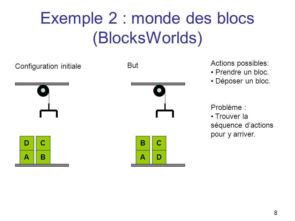 Exemple 2 : monde des blocs (BlocksWorlds) AB DC AD BC Configuration initiale But Actions possibles: Prendre un bloc. Déposer un bloc. Problème : Trou