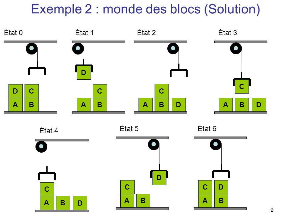 Exemple 2 : monde des blocs (Solution) AB DC État 0 AB D C AB D C AB D C État 1État 2État 3 AB D C État 4 AB D C État 5 AB DC État 6 9