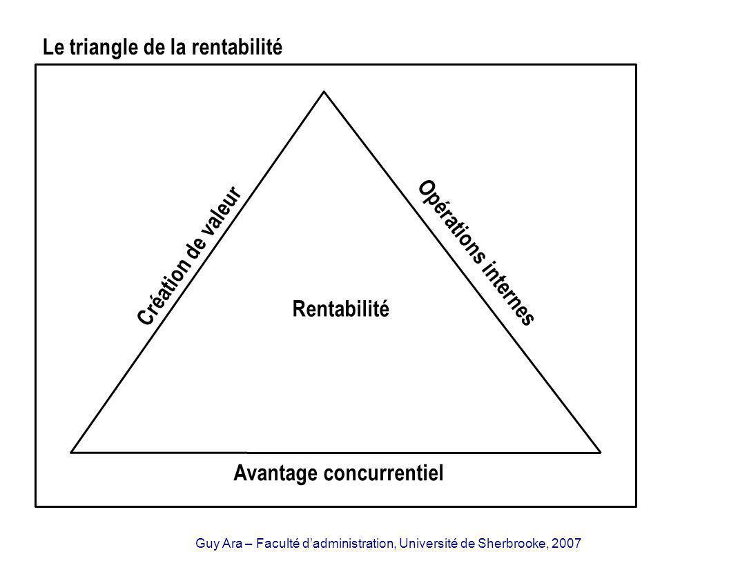 Guy Ara – Faculté dadministration, Université de Sherbrooke, 2007 Rentabilité Opérations internes Création de valeur Avantage concurrentiel Le triangle de la rentabilité