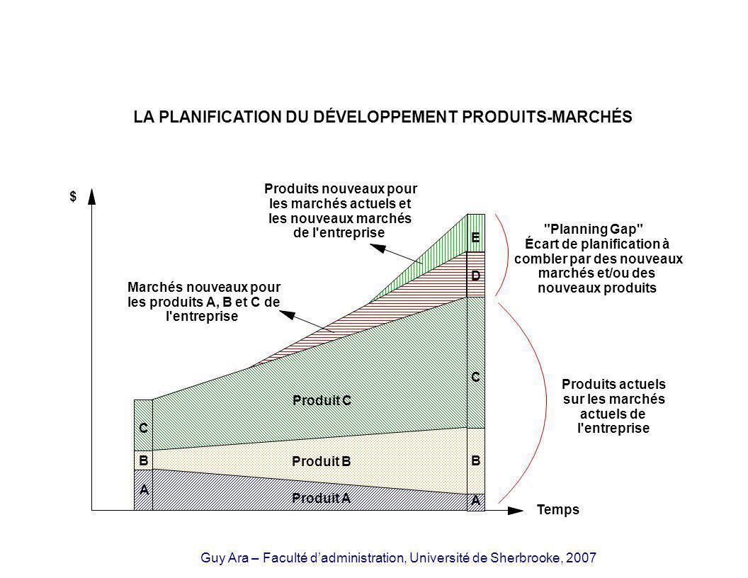 Guy Ara – Faculté dadministration, Université de Sherbrooke, 2007 (*) On identifiera ici les domaines à prioriser, ceux qui sont à éliminer et ceux qui pourraient être éventuellement considérés pour la planification stratégique.