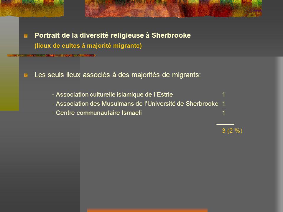 Portrait de la diversité religieuse à Sherbrooke (lieux de cultes à majorité migrante) Les seuls lieux associés à des majorités de migrants: - Association culturelle islamique de lEstrie1 - Association des Musulmans de lUniversité de Sherbrooke1 - Centre communautaire Ismaeli1 _____ 3 (2 %)