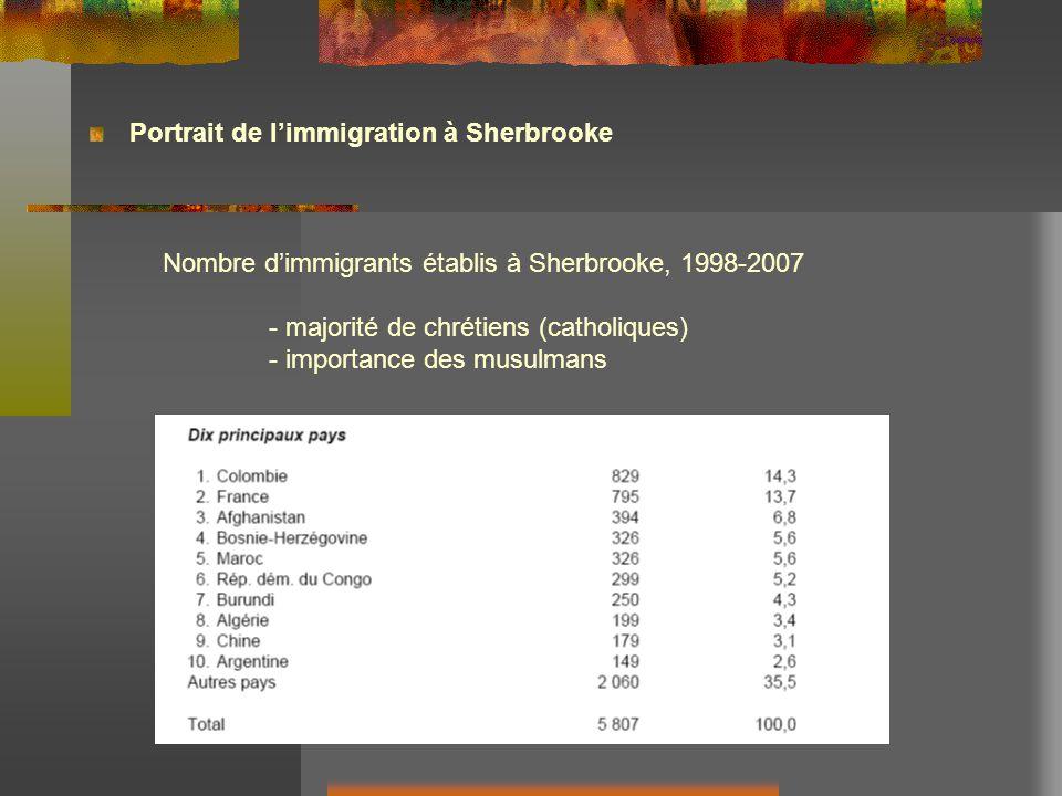 Portrait de limmigration à Sherbrooke Nombre dimmigrants établis à Sherbrooke, 1998-2007 - majorité de chrétiens (catholiques) - importance des musulmans