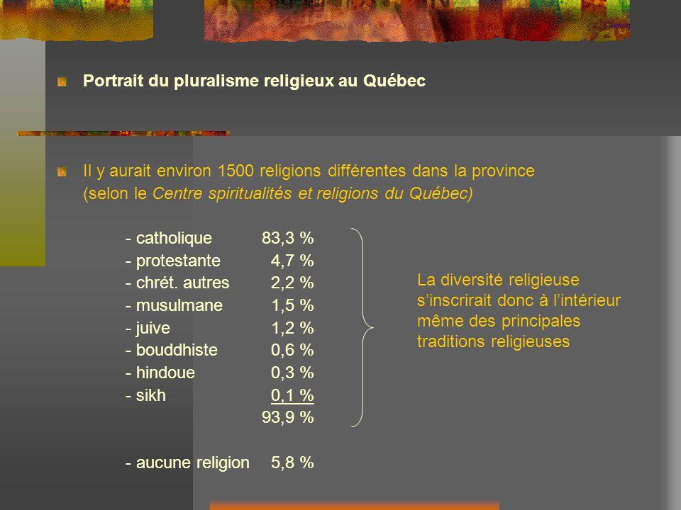 Portrait du pluralisme religieux au Québec Il y aurait environ 1500 religions différentes dans la province (selon le Centre spiritualités et religions du Québec) - catholique83,3 % - protestante 4,7 % - chrét.