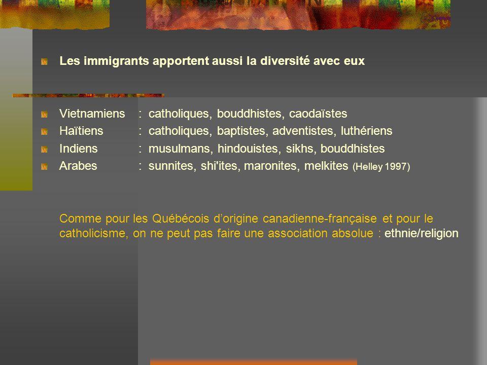 Les immigrants apportent aussi la diversité avec eux Vietnamiens: catholiques, bouddhistes, caodaïstes Haïtiens: catholiques, baptistes, adventistes, luthériens Indiens : musulmans, hindouistes, sikhs, bouddhistes Arabes: sunnites, shi ites, maronites, melkites (Helley 1997) Comme pour les Québécois dorigine canadienne-française et pour le catholicisme, on ne peut pas faire une association absolue : ethnie/religion