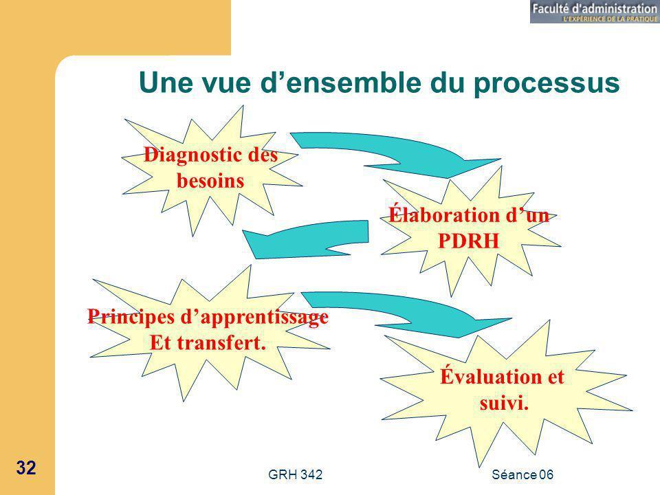 GRH 342Séance 06 32 Une vue densemble du processus Diagnostic des besoins Élaboration dun PDRH Principes dapprentissage Et transfert.