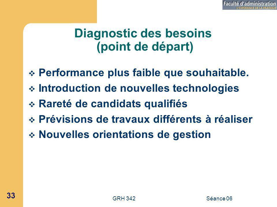 GRH 342Séance 06 33 Diagnostic des besoins (point de départ) Performance plus faible que souhaitable.