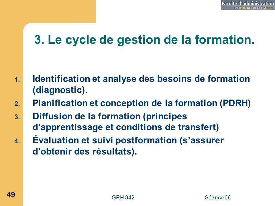 GRH 342Séance 06 49 3.Le cycle de gestion de la formation.