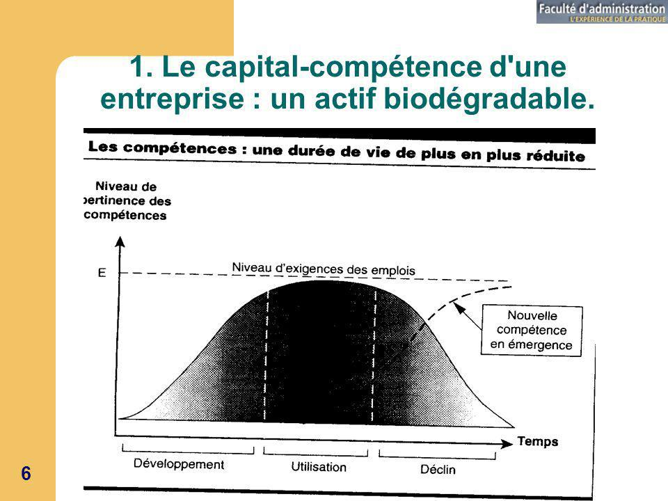 GRH 342Séance 06 6 1. Le capital-compétence d une entreprise : un actif biodégradable.