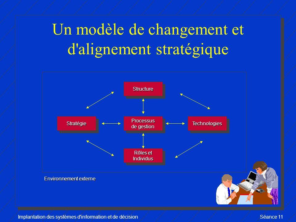 Implantation des systèmes d information et de décisionSéance 11 Un modèle de changement et d alignement stratégique StratégieStratégieProcessus de gestion Processus Rôles et Individus Individus TechnologiesTechnologies StructureStructure Environnement externe