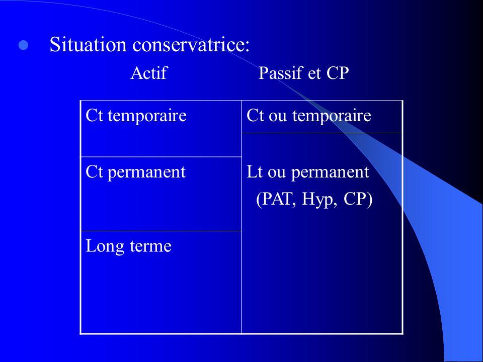 Situation conservatrice: ActifPassif et CP Ct temporaireCt ou temporaire Ct permanentLt ou permanent (PAT, Hyp, CP) Long terme
