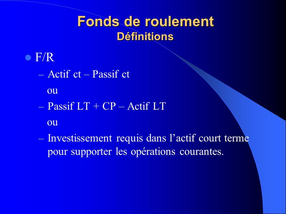 Fonds de roulement Définitions F/R – Actif ct – Passif ct ou – Passif LT + CP – Actif LT ou – Investissement requis dans lactif court terme pour suppo