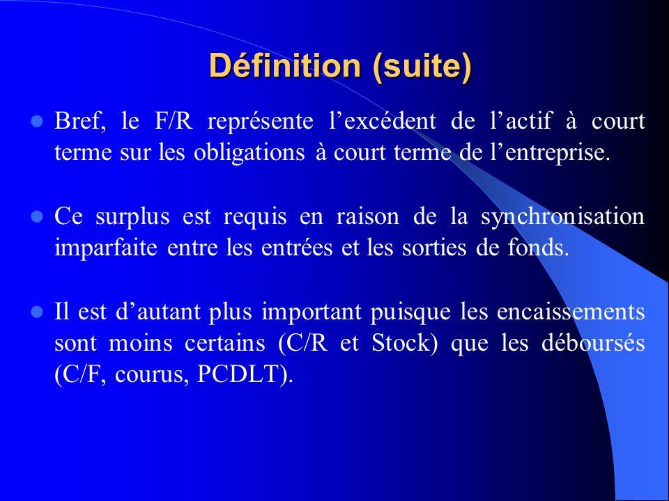 Définition (suite) Bref, le F/R représente lexcédent de lactif à court terme sur les obligations à court terme de lentreprise. Ce surplus est requis e