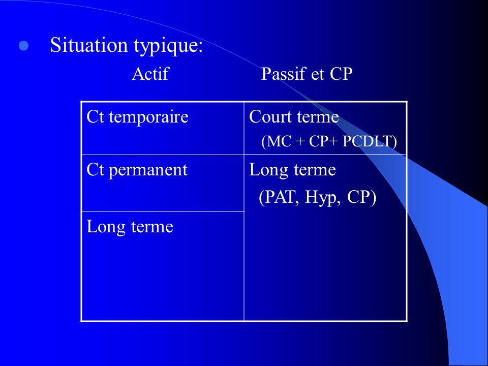 Situation typique: ActifPassif et CP Ct temporaireCourt terme (MC + CP+ PCDLT) Ct permanentLong terme (PAT, Hyp, CP) Long terme
