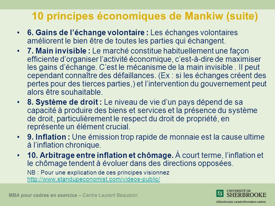 10 principes économiques de Mankiw (suite) 6. Gains de léchange volontaire : Les échanges volontaires améliorent le bien être de toutes les parties qu