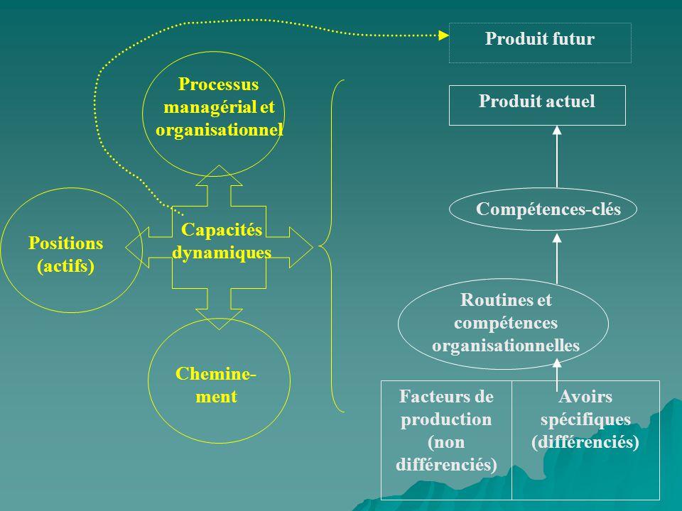 Produit futur Produit actuel Compétences-clés Routines et compétences organisationnelles Facteurs de production (non différenciés) Avoirs spécifiques (différenciés) Chemine- ment Capacités dynamiques Positions (actifs) Processus managérial et organisationnel