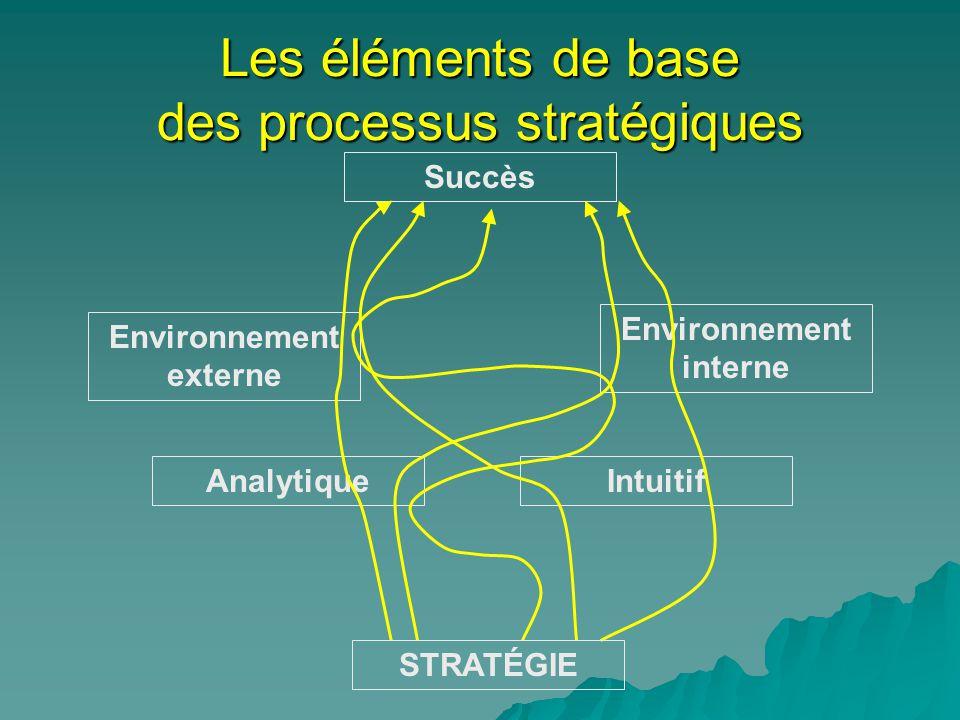 Les éléments de base des processus stratégiques Succès Environnement externe Analytique Environnement interne Intuitif STRATÉGIE