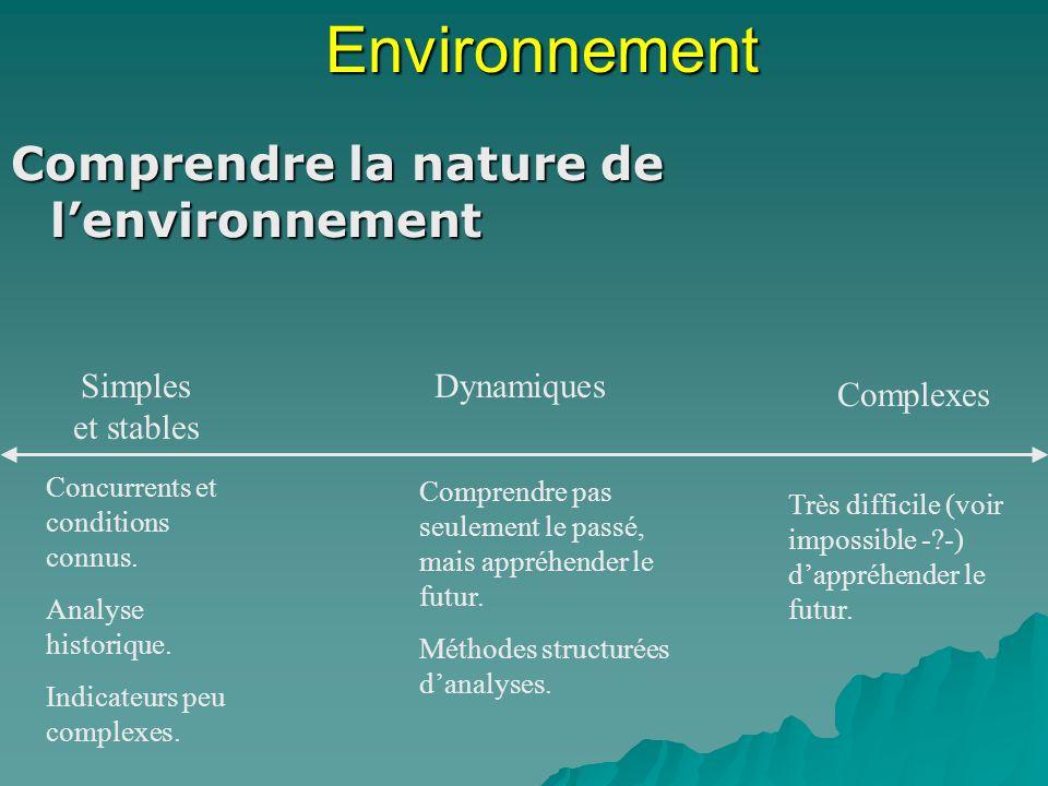 Environnement Comprendre la nature de lenvironnement Simples et stables Dynamiques Complexes Concurrents et conditions connus. Analyse historique. Ind