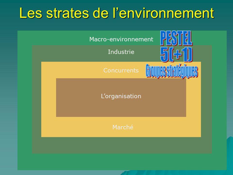 Les strates de lenvironnement Macro-environnement Industrie Concurrents Lorganisation Marché