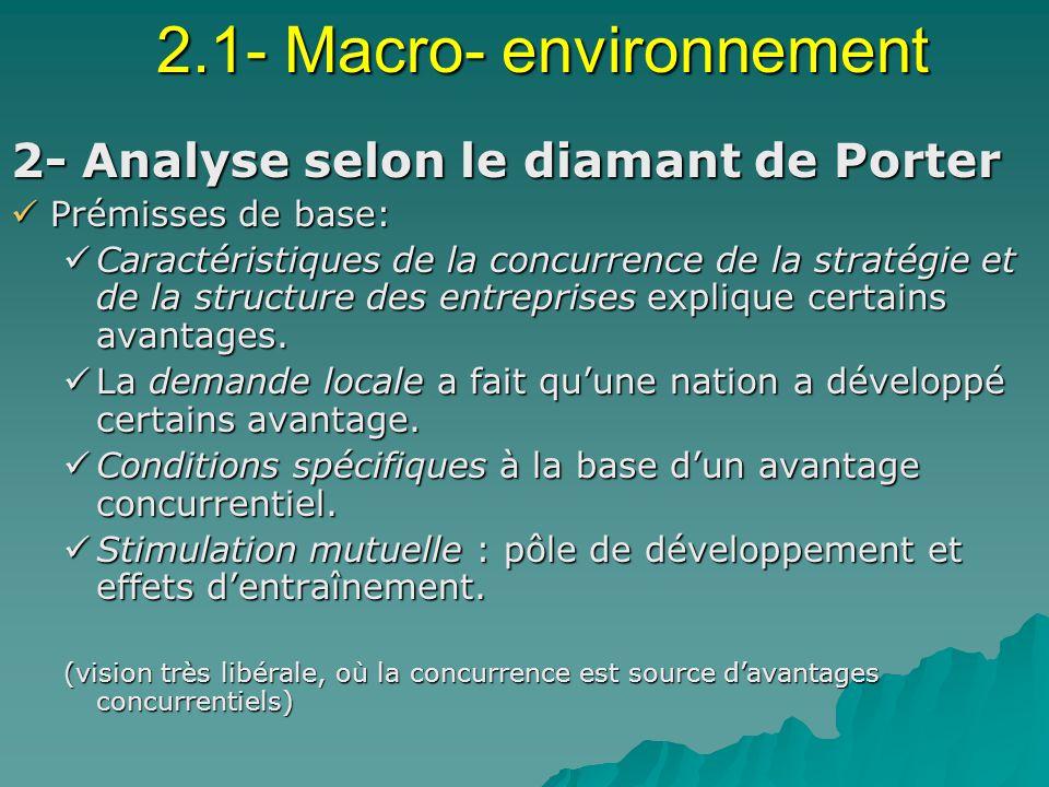 2.1- Macro- environnement 2- Analyse selon le diamant de Porter Prémisses de base: Prémisses de base: Caractéristiques de la concurrence de la stratégie et de la structure des entreprises explique certains avantages.