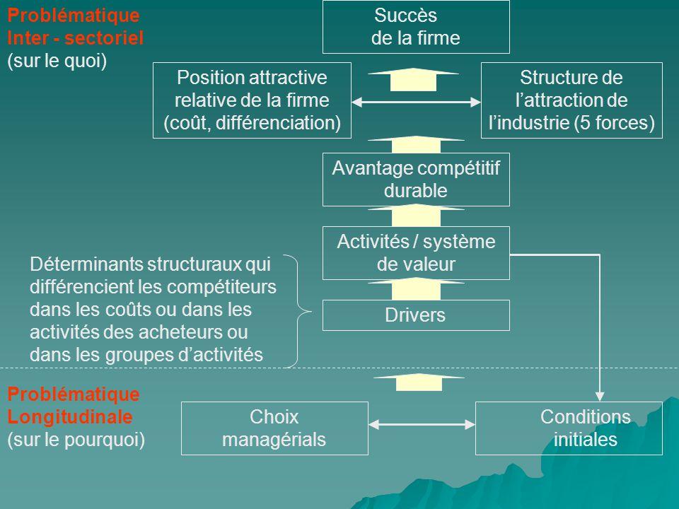 Succès de la firme Avantage compétitif durable Drivers Conditions initiales Choix managérials Activités / système de valeur Position attractive relati