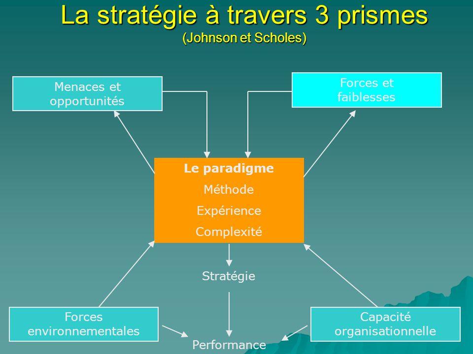 La stratégie à travers 3 prismes (Johnson et Scholes) Menaces et opportunités Le paradigme Méthode Expérience Complexité Forces et faiblesses Forces environnementales Capacité organisationnelle Stratégie Performance