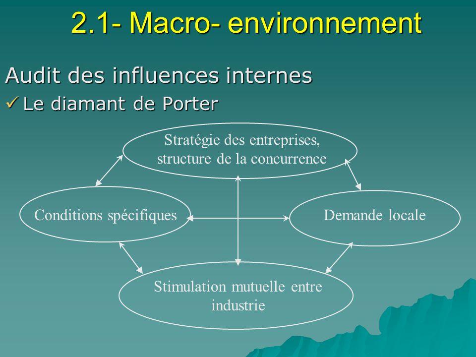 2.1- Macro- environnement Audit des influences internes Le diamant de Porter Le diamant de Porter Stratégie des entreprises, structure de la concurrence Demande localeConditions spécifiques Stimulation mutuelle entre industrie