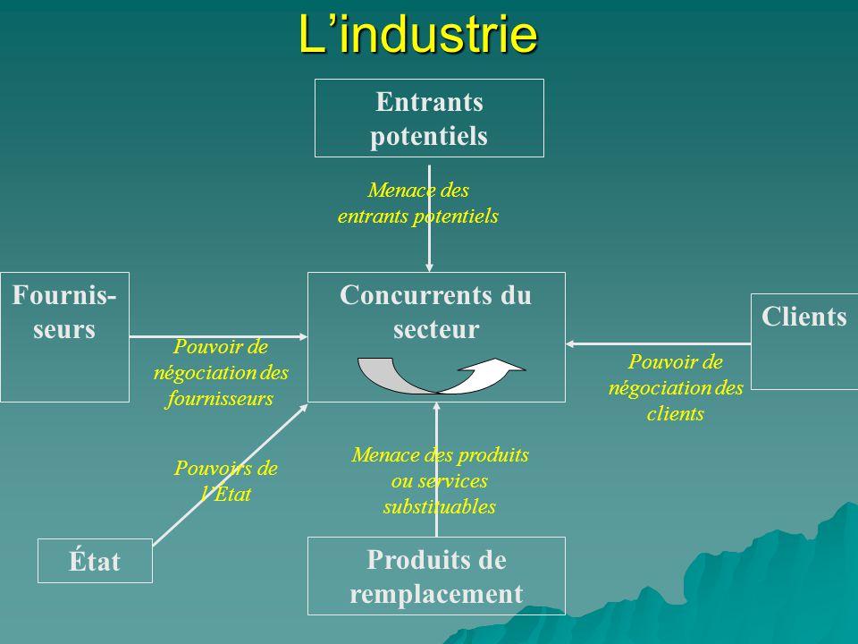 Lindustrie Concurrents du secteur Produits de remplacement Fournis- seurs Entrants potentiels Clients Pouvoir de négociation des fournisseurs Menace d