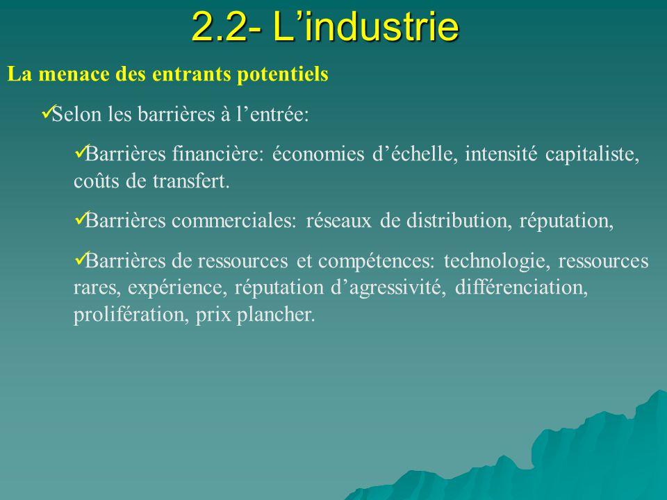 2.2- Lindustrie La menace des entrants potentiels Selon les barrières à lentrée: Barrières financière: économies déchelle, intensité capitaliste, coûts de transfert.