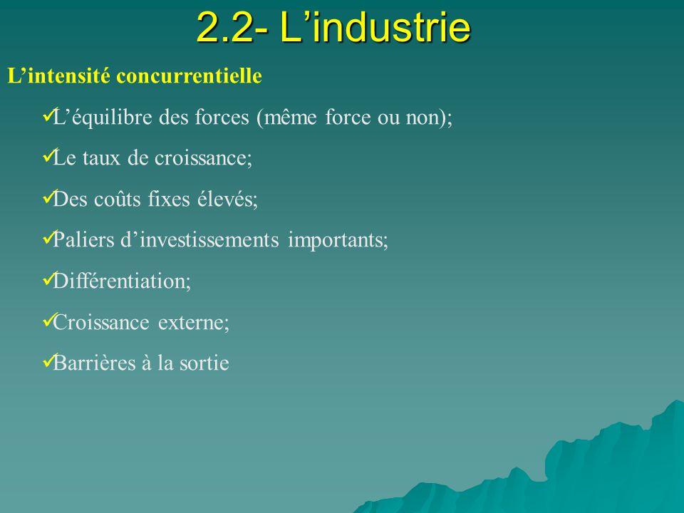 2.2- Lindustrie Lintensité concurrentielle Léquilibre des forces (même force ou non); Le taux de croissance; Des coûts fixes élevés; Paliers dinvestissements importants; Différentiation; Croissance externe; Barrières à la sortie