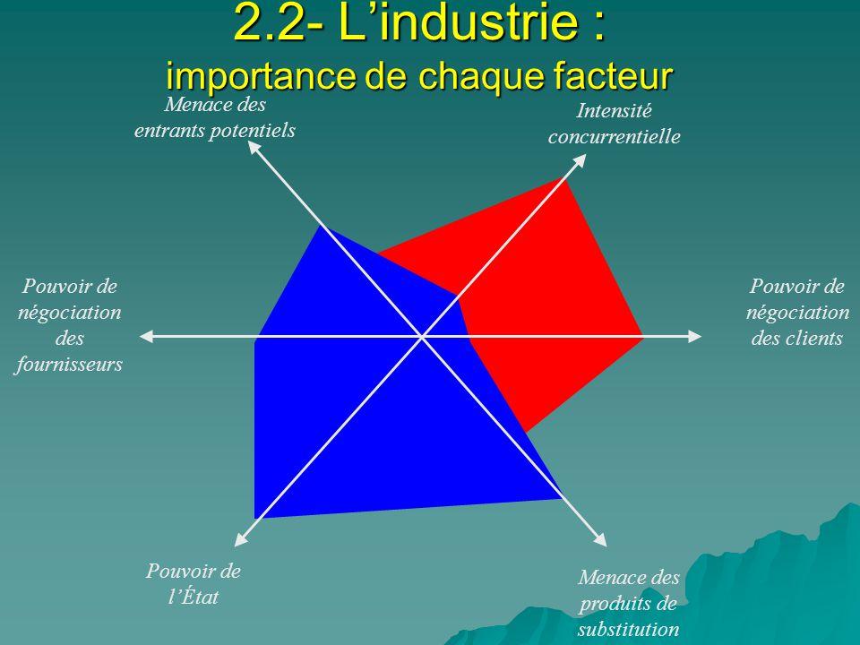 2.2- Lindustrie : importance de chaque facteur Menace des entrants potentiels Pouvoir de négociation des clients Menace des produits de substitution Pouvoir de lÉtat Pouvoir de négociation des fournisseurs Intensité concurrentielle