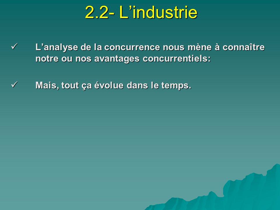 2.2- Lindustrie Lanalyse de la concurrence nous mène à connaître notre ou nos avantages concurrentiels: Lanalyse de la concurrence nous mène à connaître notre ou nos avantages concurrentiels: Mais, tout ça évolue dans le temps.