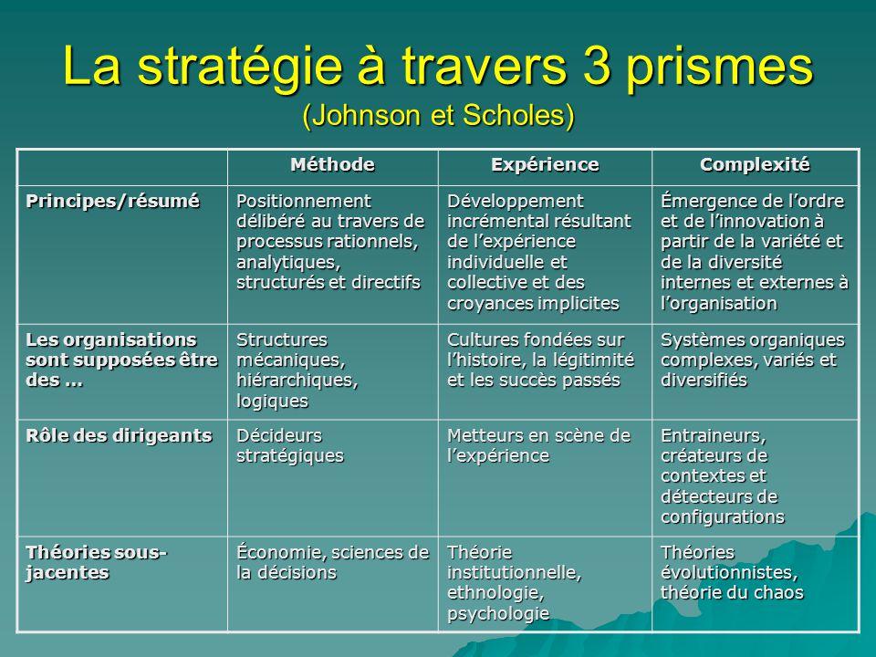 La stratégie à travers 3 prismes (Johnson et Scholes) MéthodeExpérienceComplexité Principes/résumé Positionnement délibéré au travers de processus rationnels, analytiques, structurés et directifs Développement incrémental résultant de lexpérience individuelle et collective et des croyances implicites Émergence de lordre et de linnovation à partir de la variété et de la diversité internes et externes à lorganisation Les organisations sont supposées être des … Structures mécaniques, hiérarchiques, logiques Cultures fondées sur lhistoire, la légitimité et les succès passés Systèmes organiques complexes, variés et diversifiés Rôle des dirigeants Décideurs stratégiques Metteurs en scène de lexpérience Entraineurs, créateurs de contextes et détecteurs de configurations Théories sous- jacentes Économie, sciences de la décisions Théorie institutionnelle, ethnologie, psychologie Théories évolutionnistes, théorie du chaos