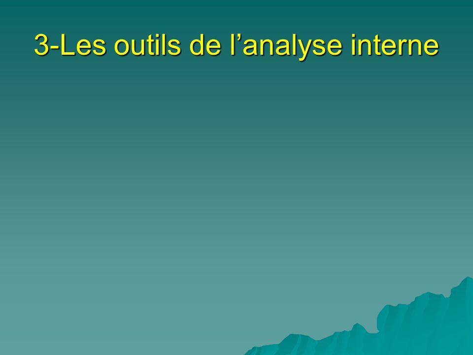 3-Les outils de lanalyse interne