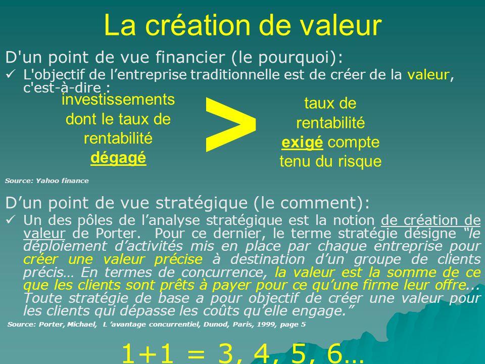 La création de valeur D un point de vue financier (le pourquoi): L objectif de lentreprise traditionnelle est de créer de la valeur, c est-à-dire : Source: Yahoo finance Dun point de vue stratégique (le comment): Un des pôles de lanalyse stratégique est la notion de création de valeur de Porter.